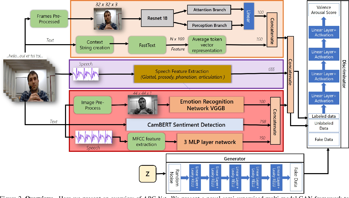 Figure 3 for ABC-Net: Semi-Supervised Multimodal GAN-based Engagement Detection using an Affective, Behavioral and Cognitive Model