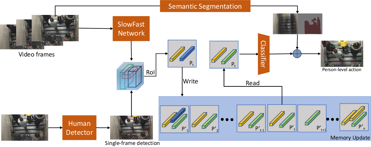 Figure 2 for Toward Accurate Person-level Action Recognition in Videos of Crowded Scenes