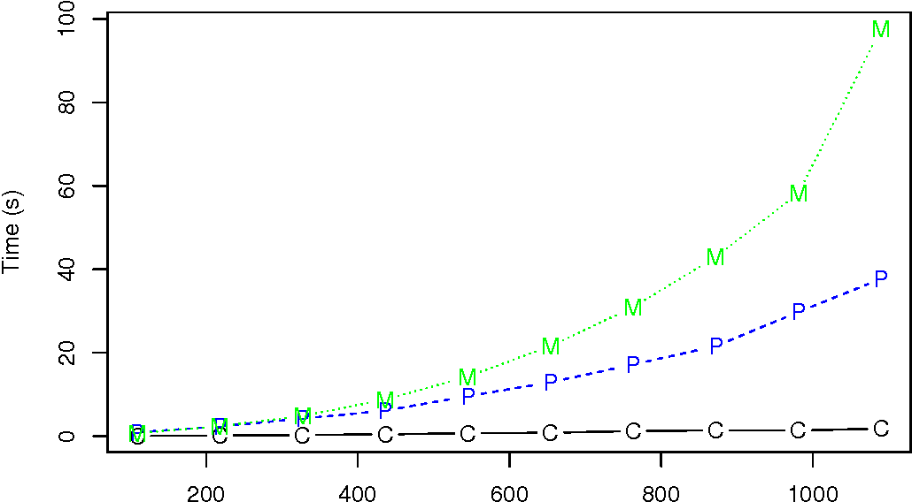 Figure 2 for Learning Large-Scale Bayesian Networks with the sparsebn Package