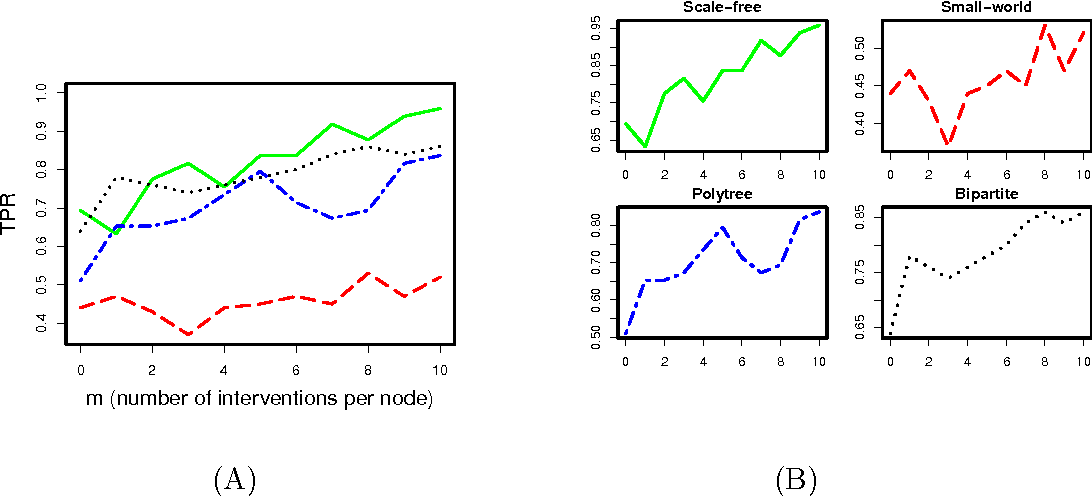Figure 3 for Learning Large-Scale Bayesian Networks with the sparsebn Package