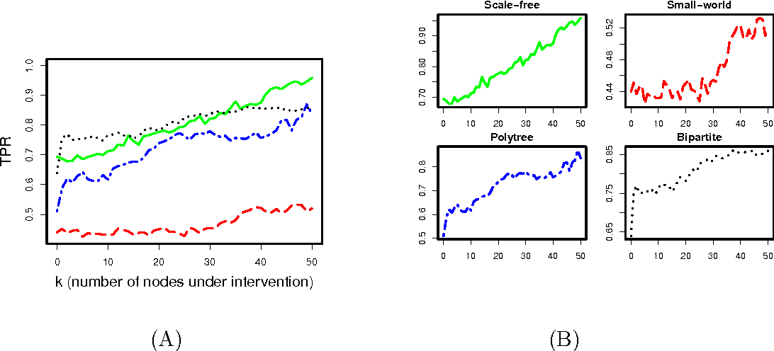 Figure 4 for Learning Large-Scale Bayesian Networks with the sparsebn Package