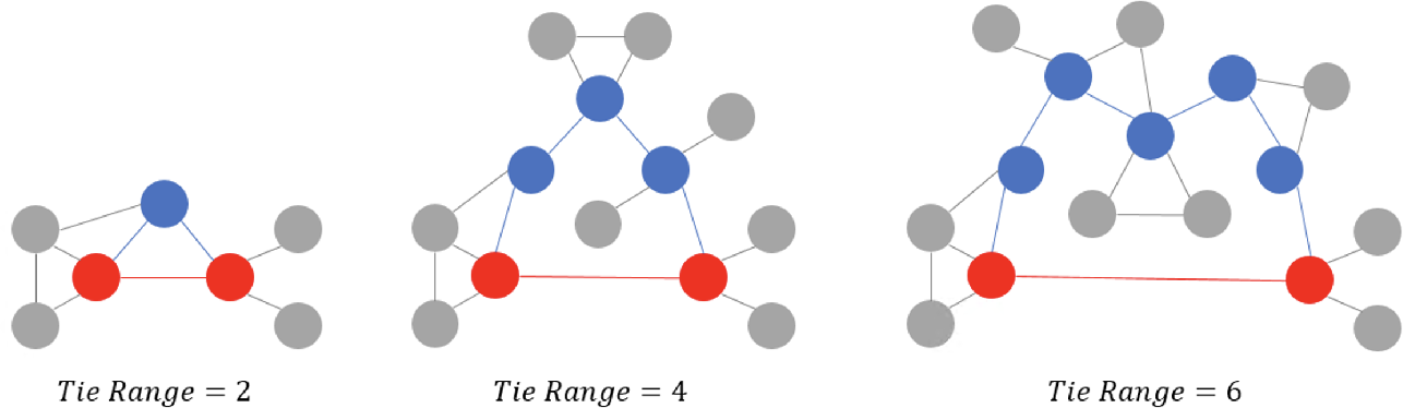 Figure 1 for Investigating and Modeling the Dynamics of Long Ties