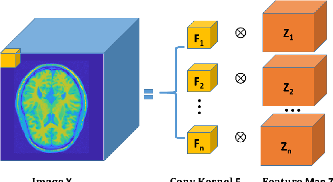 Figure 1 for Penalized-likelihood PET Image Reconstruction Using 3D Structural Convolutional Sparse Coding