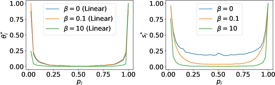 Figure 1 for Entropy Penalty: Towards Generalization Beyond the IID Assumption