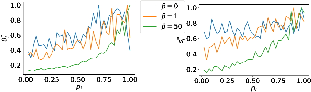 Figure 2 for Entropy Penalty: Towards Generalization Beyond the IID Assumption