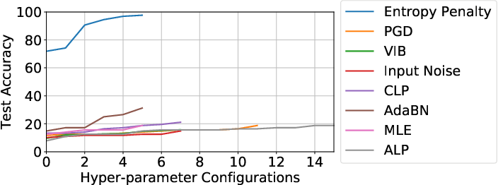 Figure 3 for Entropy Penalty: Towards Generalization Beyond the IID Assumption