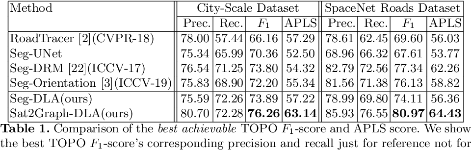 Figure 2 for Sat2Graph: Road Graph Extraction through Graph-Tensor Encoding