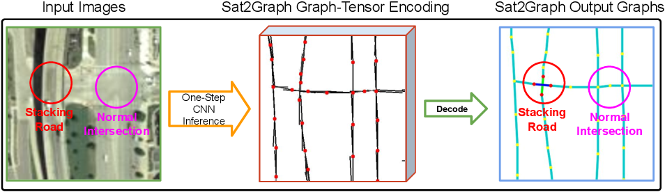 Figure 1 for Sat2Graph: Road Graph Extraction through Graph-Tensor Encoding