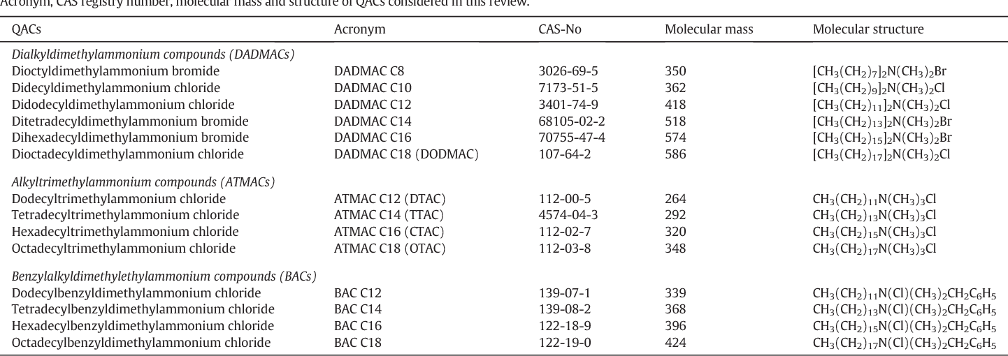 Table 1 Acronym, CAS registry number, molecular mass and structure of QACs considered in this revie