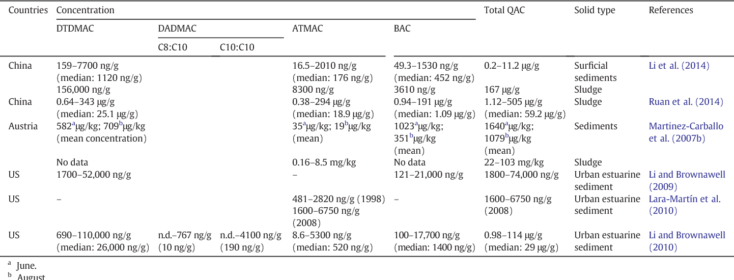 Table 2 Occurrence of QACs in sediments/sewage sludge in different countries.