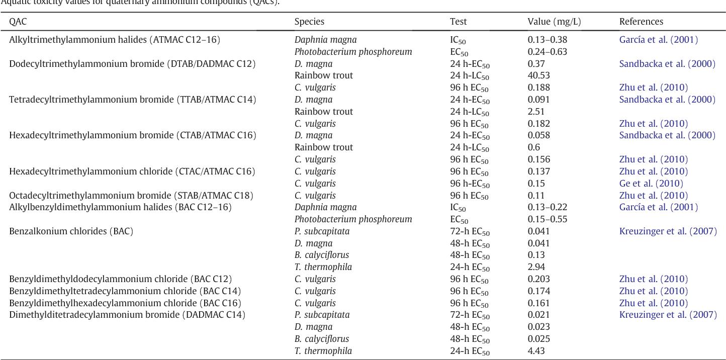 Table 3 Aquatic toxicity values for quaternary ammonium compounds (QACs).