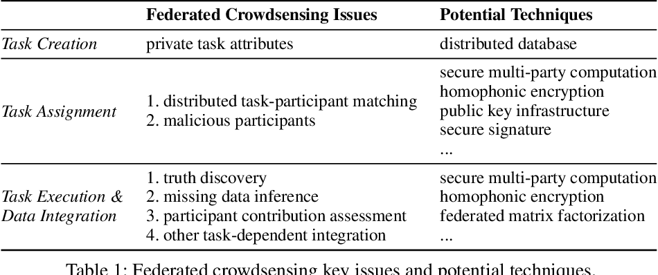 Figure 2 for Federated Crowdsensing: Framework and Challenges