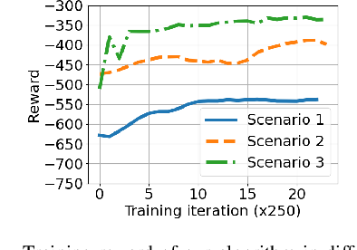 Figure 1 for Multi-Agent Reinforcement Learning Based Coded Computation for Mobile Ad Hoc Computing