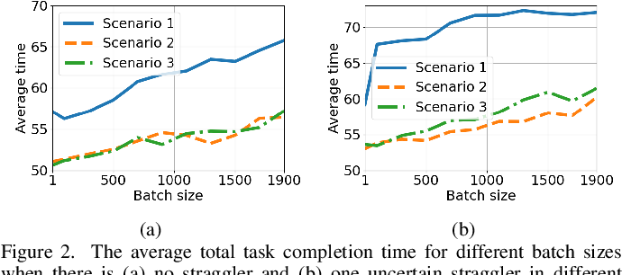 Figure 2 for Multi-Agent Reinforcement Learning Based Coded Computation for Mobile Ad Hoc Computing