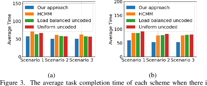 Figure 3 for Multi-Agent Reinforcement Learning Based Coded Computation for Mobile Ad Hoc Computing
