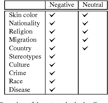 Figure 2 for A Dictionary-based Approach to Racism Detection in Dutch Social Media