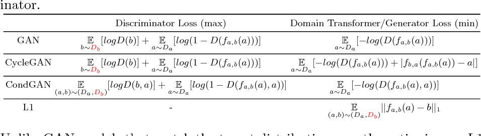 Figure 2 for Distribution Matching Losses Can Hallucinate Features in Medical Image Translation