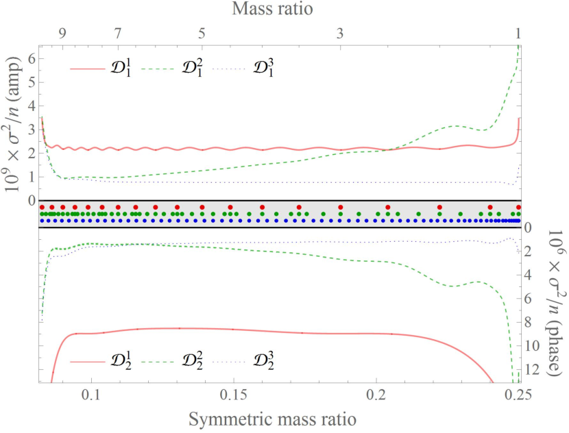 Figure 1 for Advances in Machine and Deep Learning for Modeling and Real-time Detection of Multi-Messenger Sources