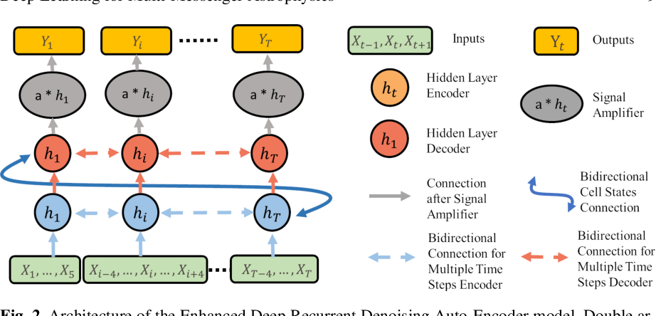 Figure 3 for Advances in Machine and Deep Learning for Modeling and Real-time Detection of Multi-Messenger Sources