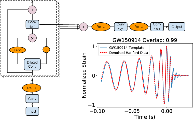 Figure 4 for Advances in Machine and Deep Learning for Modeling and Real-time Detection of Multi-Messenger Sources