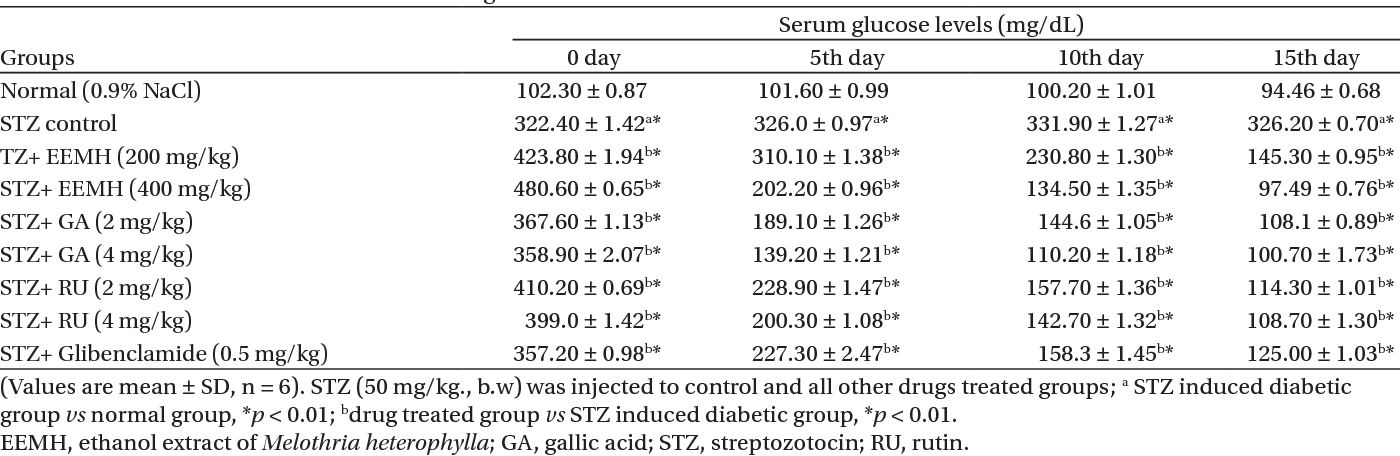 Table 1. Effect of EEMH and GA and RU on the glucose level in STZ-induced diabetic rats.