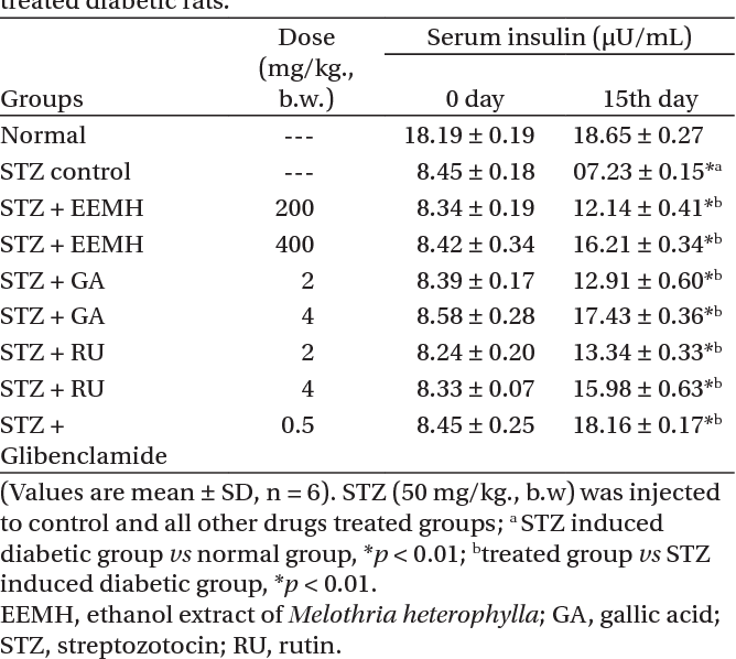 Table 3. Effect of EEMH, GA and RU on serum insulin of STZtreated diabetic rats.