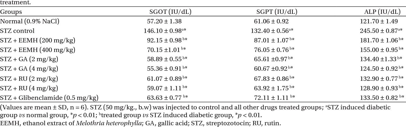 Table 4. Effect of ethanol extract of M. heterophylla, GA and RU on serum biomarkers in STZ-induced diabetic rats after 14 days treatment.