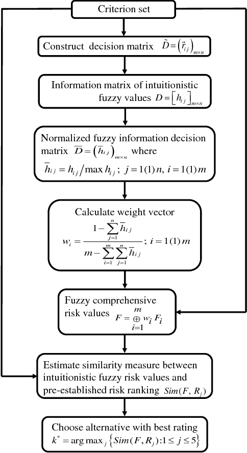 PDF] INTUITIONISTIC FUZZY INFORMATION MEASURES WITH APPLICATION IN