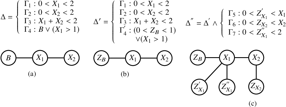 Figure 3 for Hybrid Probabilistic Inference with Logical Constraints: Tractability and Message Passing