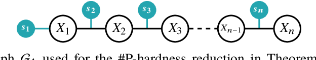 Figure 4 for Hybrid Probabilistic Inference with Logical Constraints: Tractability and Message Passing