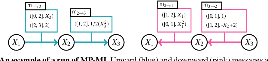Figure 1 for Hybrid Probabilistic Inference with Logical Constraints: Tractability and Message Passing