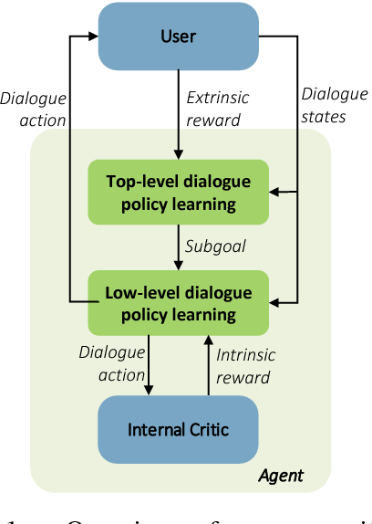 Figure 1 for Composite Task-Completion Dialogue Policy Learning via Hierarchical Deep Reinforcement Learning
