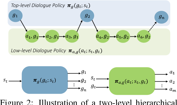 Figure 3 for Composite Task-Completion Dialogue Policy Learning via Hierarchical Deep Reinforcement Learning