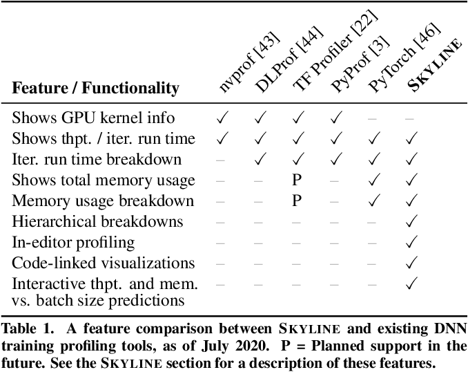 Figure 1 for Skyline: Interactive In-Editor Computational Performance Profiling for Deep Neural Network Training