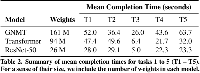 Figure 3 for Skyline: Interactive In-Editor Computational Performance Profiling for Deep Neural Network Training