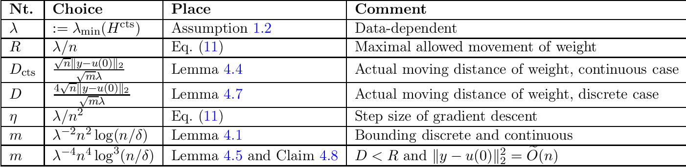 Figure 2 for Quadratic Suffices for Over-parametrization via Matrix Chernoff Bound