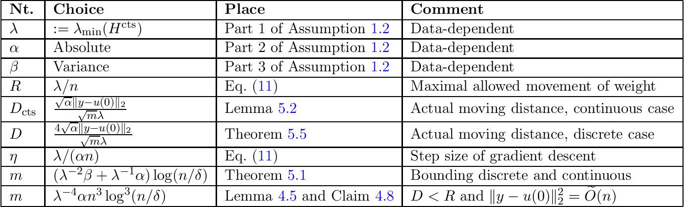 Figure 3 for Quadratic Suffices for Over-parametrization via Matrix Chernoff Bound