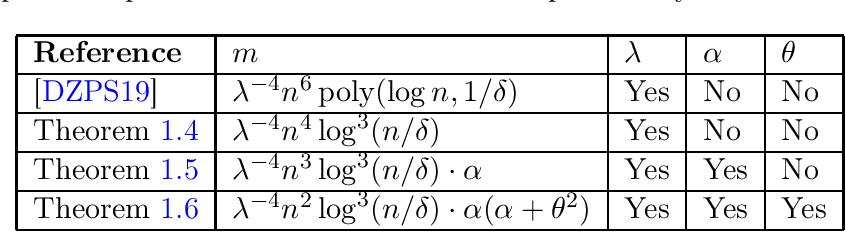 Figure 1 for Quadratic Suffices for Over-parametrization via Matrix Chernoff Bound