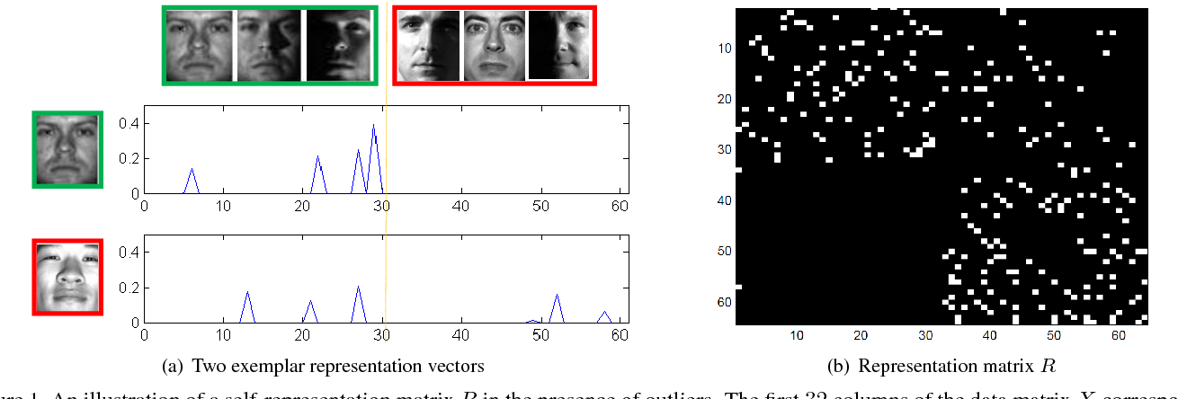 Figure 1 for Provable Self-Representation Based Outlier Detection in a Union of Subspaces