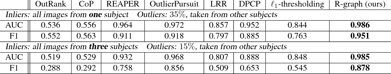 Figure 2 for Provable Self-Representation Based Outlier Detection in a Union of Subspaces