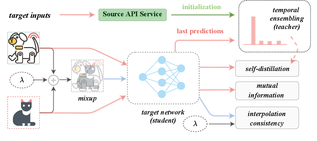 Figure 3 for Distill and Fine-tune: Effective Adaptation from a Black-box Source Model