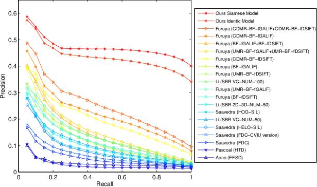Figure 2 for Sketch-based 3D Shape Retrieval using Convolutional Neural Networks