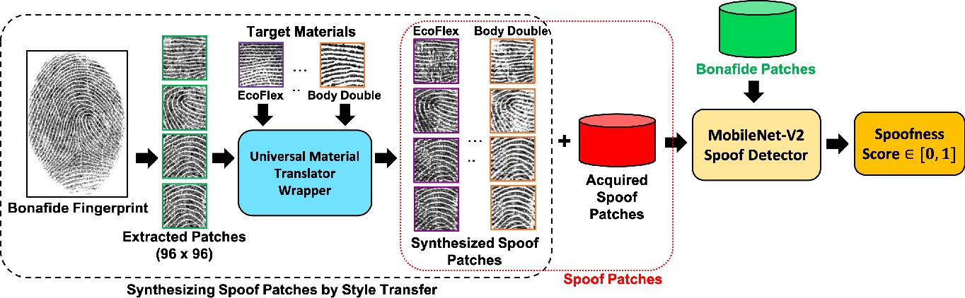 Figure 3 for Universal Material Translator: Towards Spoof Fingerprint Generalization