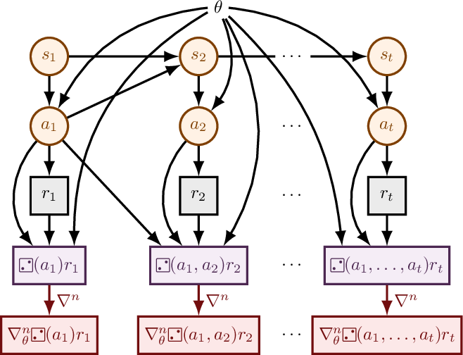 Figure 2 for DiCE: The Infinitely Differentiable Monte-Carlo Estimator