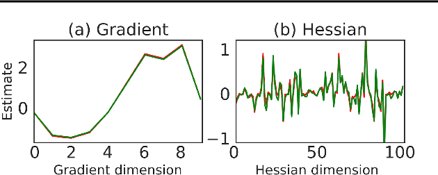 Figure 3 for DiCE: The Infinitely Differentiable Monte-Carlo Estimator