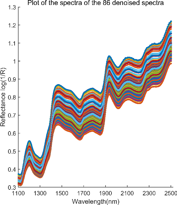 Figure 2 for Inferring Manifolds From Noisy Data Using Gaussian Processes