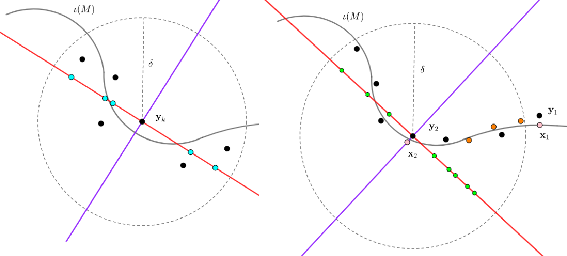 Figure 3 for Inferring Manifolds From Noisy Data Using Gaussian Processes