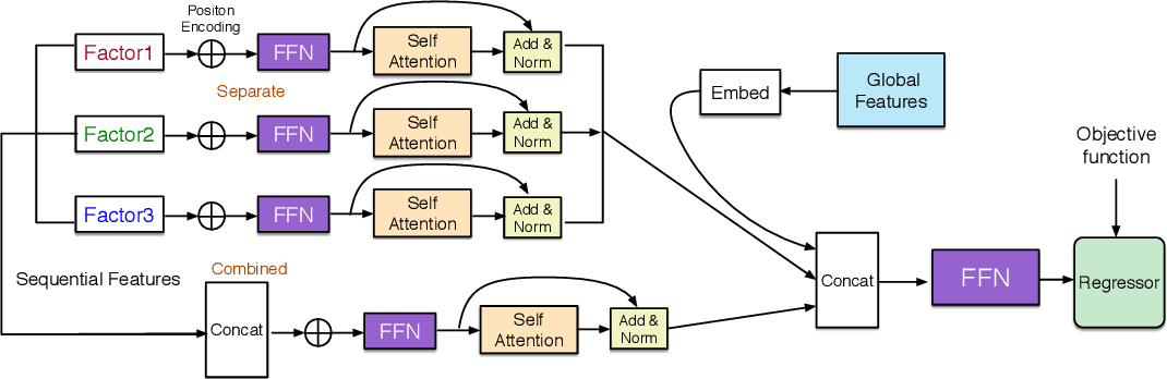 Figure 3 for FMA-ETA: Estimating Travel Time Entirely Based on FFN With Attention