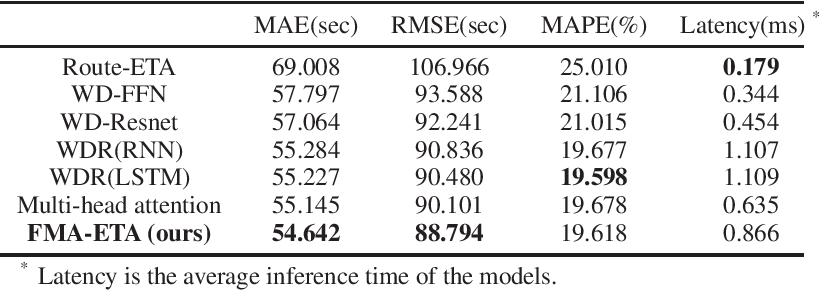Figure 4 for FMA-ETA: Estimating Travel Time Entirely Based on FFN With Attention