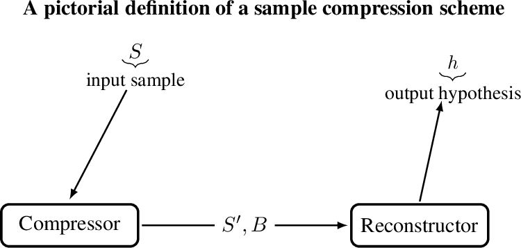 Figure 1 for A Theory of PAC Learnability of Partial Concept Classes